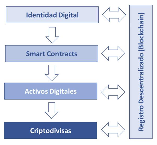 Escalando la descentralización